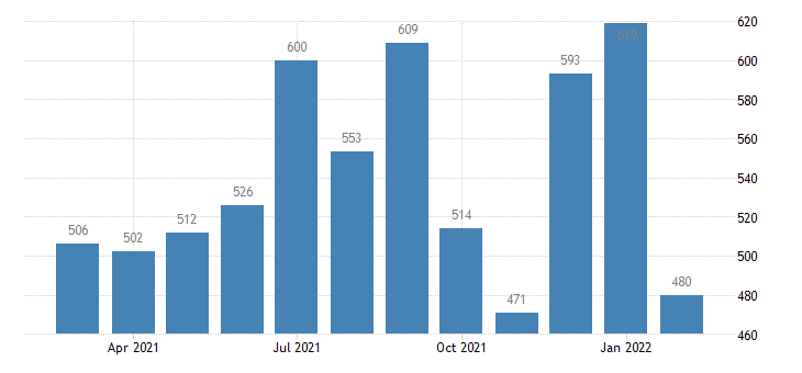 united states layoffs and discharges total nonfarm in south census region level m nsa fed data