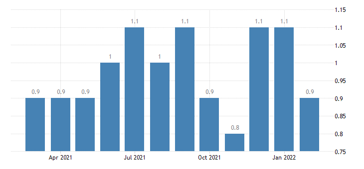 united states layoffs and discharges total nonfarm in south census region rate m nsa fed data