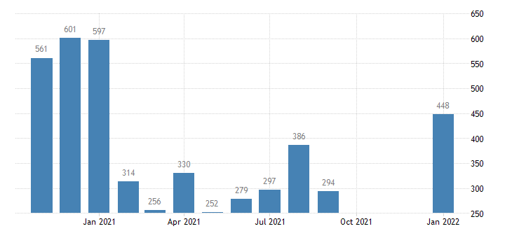 united states layoffs and discharges total nonfarm in west census region level m nsa fed data