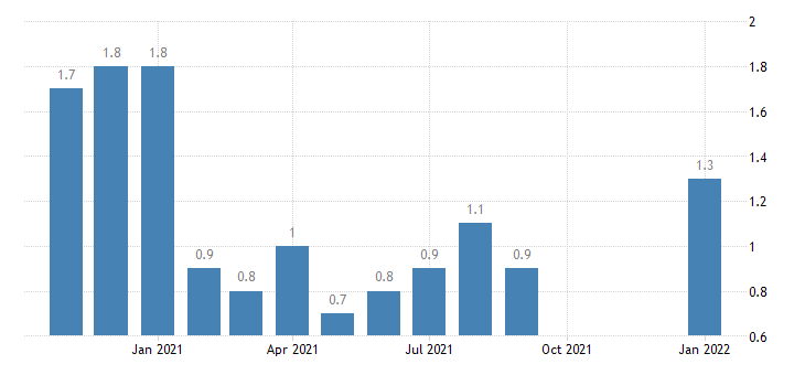 united states layoffs and discharges total nonfarm in west census region rate m nsa fed data