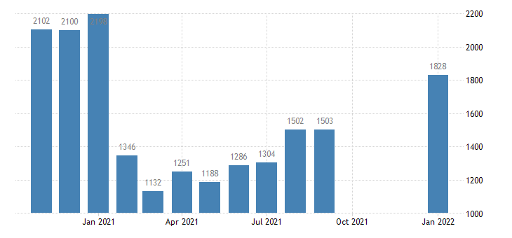 united states layoffs and discharges total nonfarm level m nsa fed data
