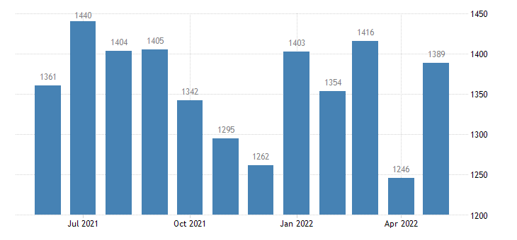 united states layoffs and discharges total nonfarm level m sa fed data