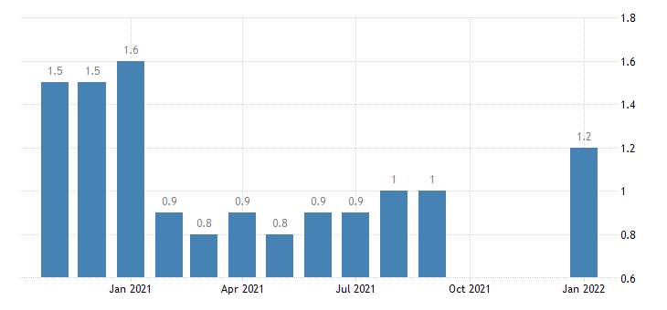 united states layoffs and discharges total nonfarm rate m nsa fed data