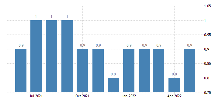 united states layoffs and discharges total nonfarm rate m sa fed data