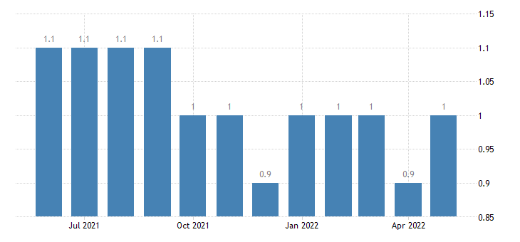 united states layoffs and discharges total private rate m sa fed data