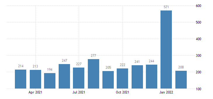 united states layoffs and discharges trade transportaion and utilites level m nsa fed data