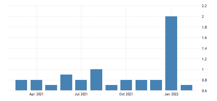 united states layoffs and discharges trade transportaion and utilites rate m nsa fed data