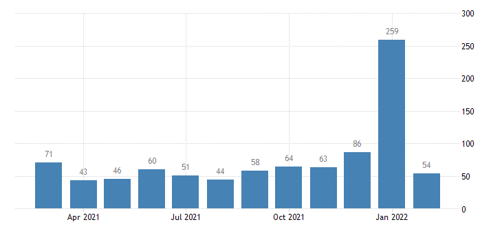 united states layoffs and discharges transportation warehousing and utilites level m nsa fed data