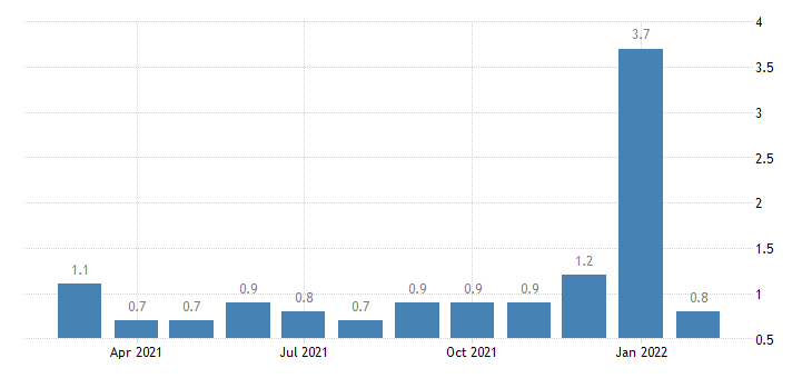 united states layoffs and discharges transportation warehousing and utilites rate m nsa fed data