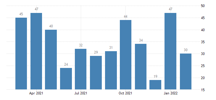 united states layoffs and discharges wholesale trade level m nsa fed data