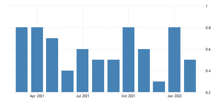 united states layoffs and discharges wholesale trade rate m nsa fed data