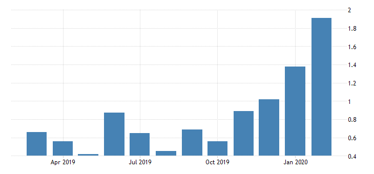united states leading index for delaware fed data