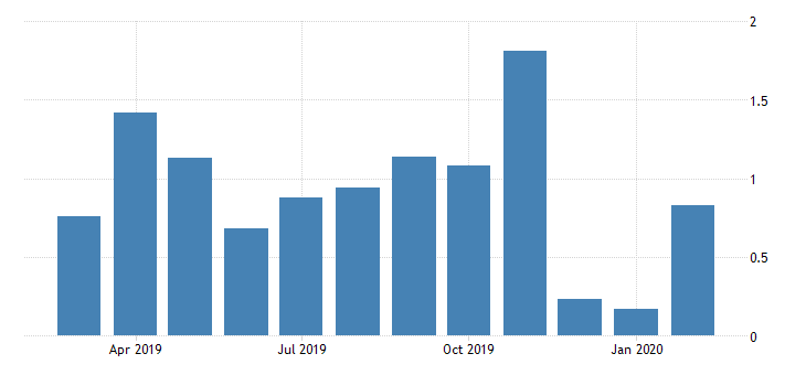 united states leading index for hawaii fed data