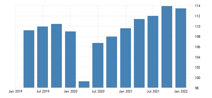 united states leading indicators oecd reference series gross domestic product original series for the united states fed data