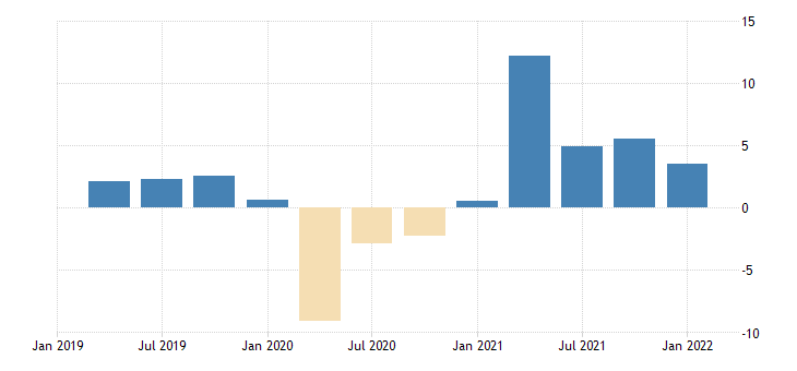 united states leading indicators oecd reference series gross domestic product original series for the united states growth rate same period previous year fed data