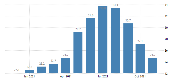 united states leisure and hospitality employment in alaska thous of persons m nsa fed data