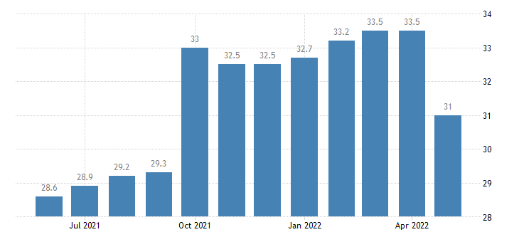 united states leisure and hospitality employment in alaska thous of persons m sa fed data