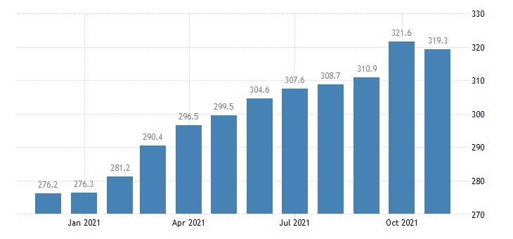united states leisure and hospitality employment in arizona thous of persons m nsa fed data