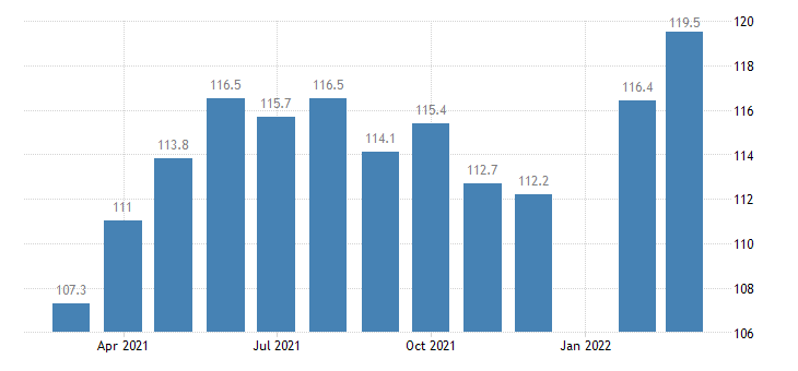 united states leisure and hospitality employment in arkansas thous of persons m nsa fed data