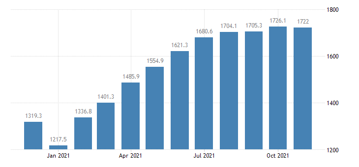 united states leisure and hospitality employment in california thous of persons m nsa fed data
