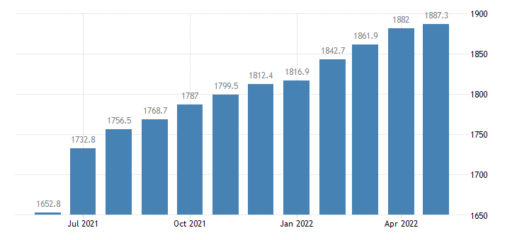 united states leisure and hospitality employment in california thous of persons m sa fed data