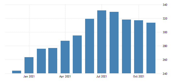 united states leisure and hospitality employment in colorado thous of persons m nsa fed data