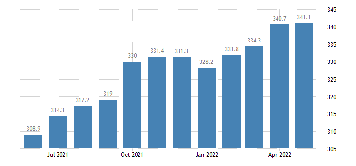 united states leisure and hospitality employment in colorado thous of persons m sa fed data