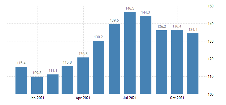 united states leisure and hospitality employment in connecticut thous of persons m nsa fed data