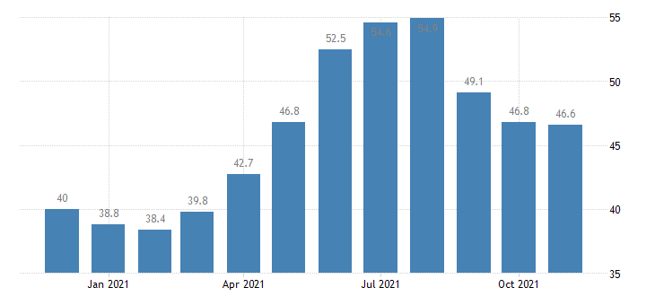 united states leisure and hospitality employment in delaware thous of persons m nsa fed data