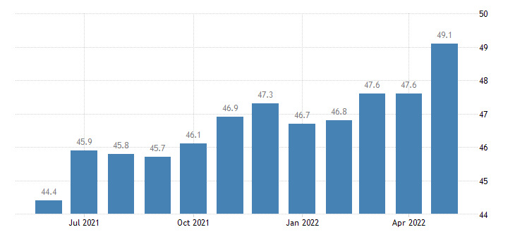 united states leisure and hospitality employment in delaware thous of persons m sa fed data