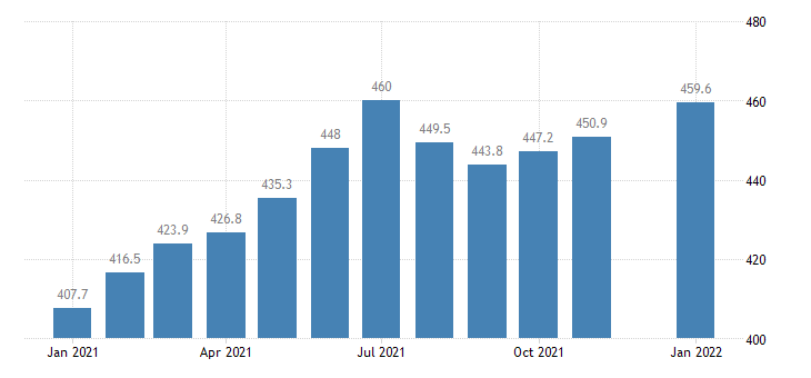 united states leisure and hospitality employment in georgia thous of persons m sa fed data