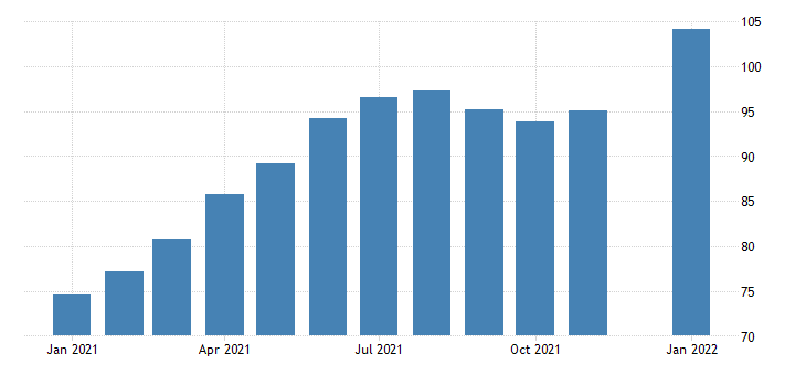 united states leisure and hospitality employment in hawaii thous of persons m nsa fed data