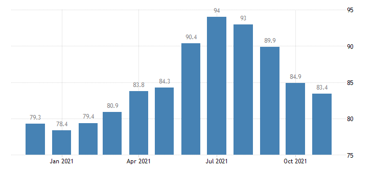 united states leisure and hospitality employment in idaho thous of persons m nsa fed data