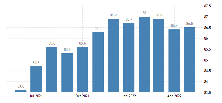 united states leisure and hospitality employment in idaho thous of persons m sa fed data