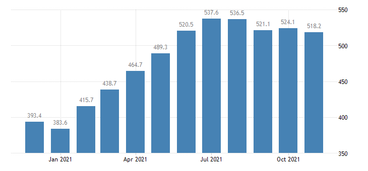 united states leisure and hospitality employment in illinois thous of persons m nsa fed data