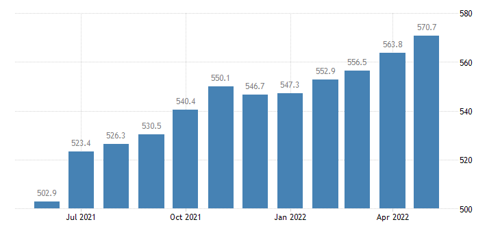united states leisure and hospitality employment in illinois thous of persons m sa fed data