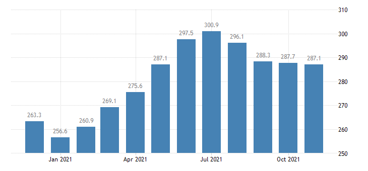 united states leisure and hospitality employment in indiana thous of persons m nsa fed data