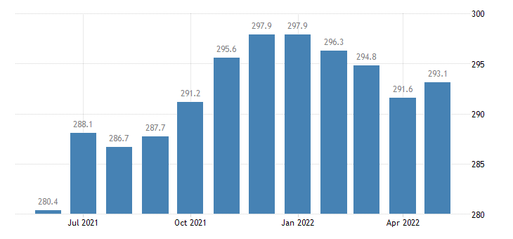 united states leisure and hospitality employment in indiana thous of persons m sa fed data