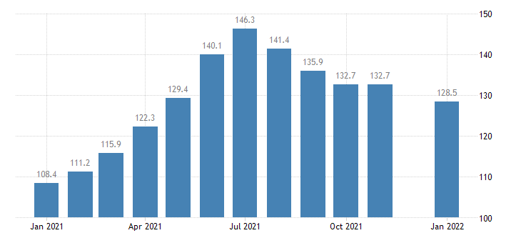 united states leisure and hospitality employment in iowa thous of persons m nsa fed data