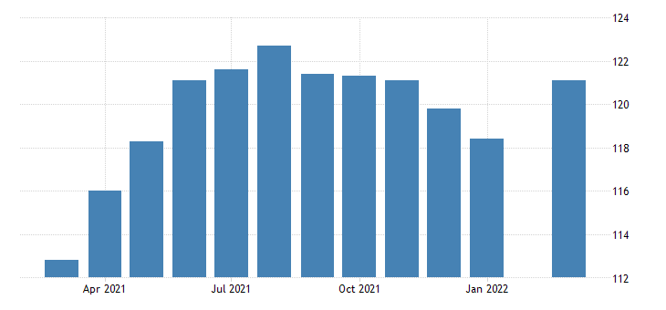 united states leisure and hospitality employment in kansas thous of persons m nsa fed data