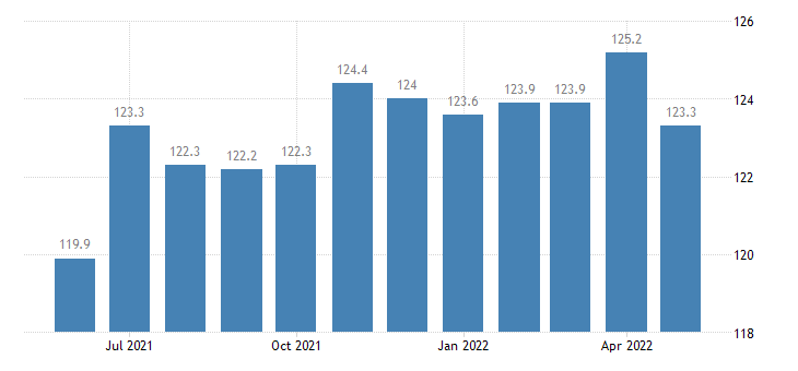 united states leisure and hospitality employment in kansas thous of persons m sa fed data