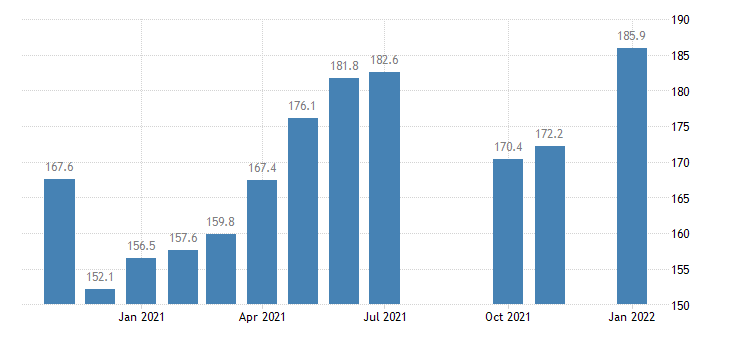 united states leisure and hospitality employment in kentucky thous of persons m nsa fed data