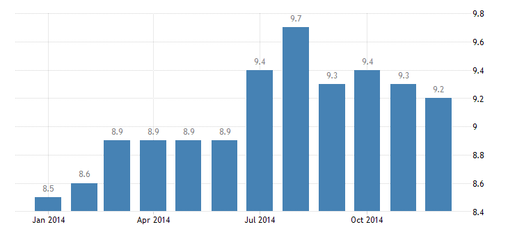 united states leisure and hospitality employment in lafayette in msa thous of persons m nsa fed data
