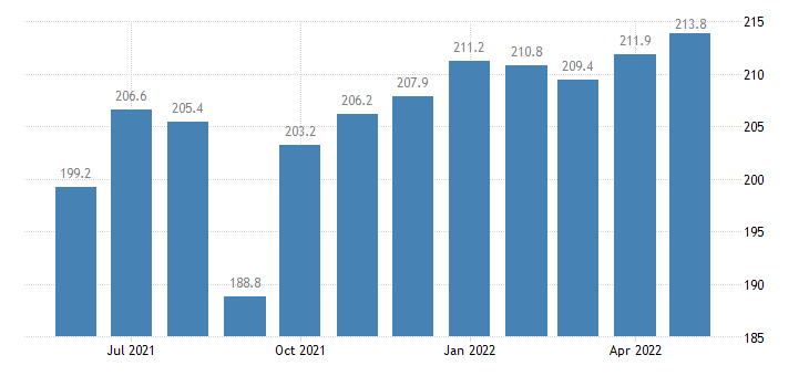 united states leisure and hospitality employment in louisiana thous of persons m sa fed data