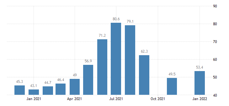 united states leisure and hospitality employment in maine thous of persons m nsa fed data