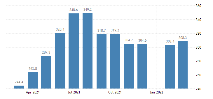united states leisure and hospitality employment in massachusetts thous of persons m nsa fed data