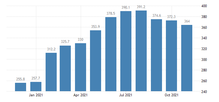 united states leisure and hospitality employment in michigan thous of persons m nsa fed data