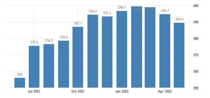 united states leisure and hospitality employment in michigan thous of persons m sa fed data