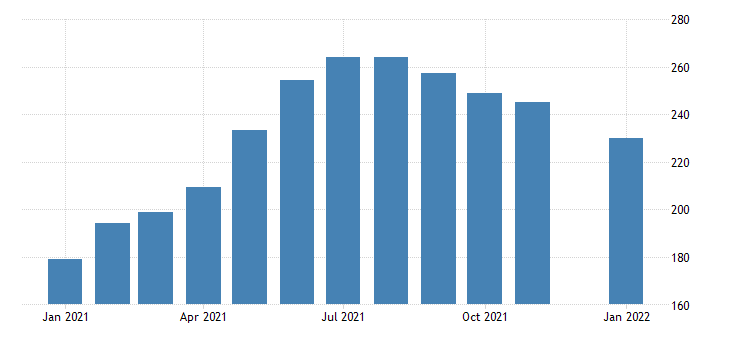 united states leisure and hospitality employment in minnesota thous of persons m nsa fed data