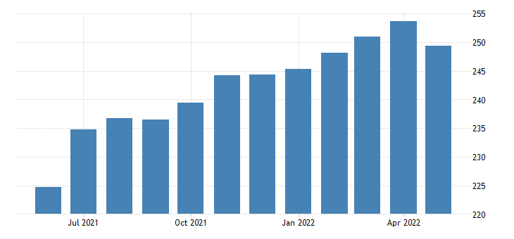 united states leisure and hospitality employment in minnesota thous of persons m sa fed data